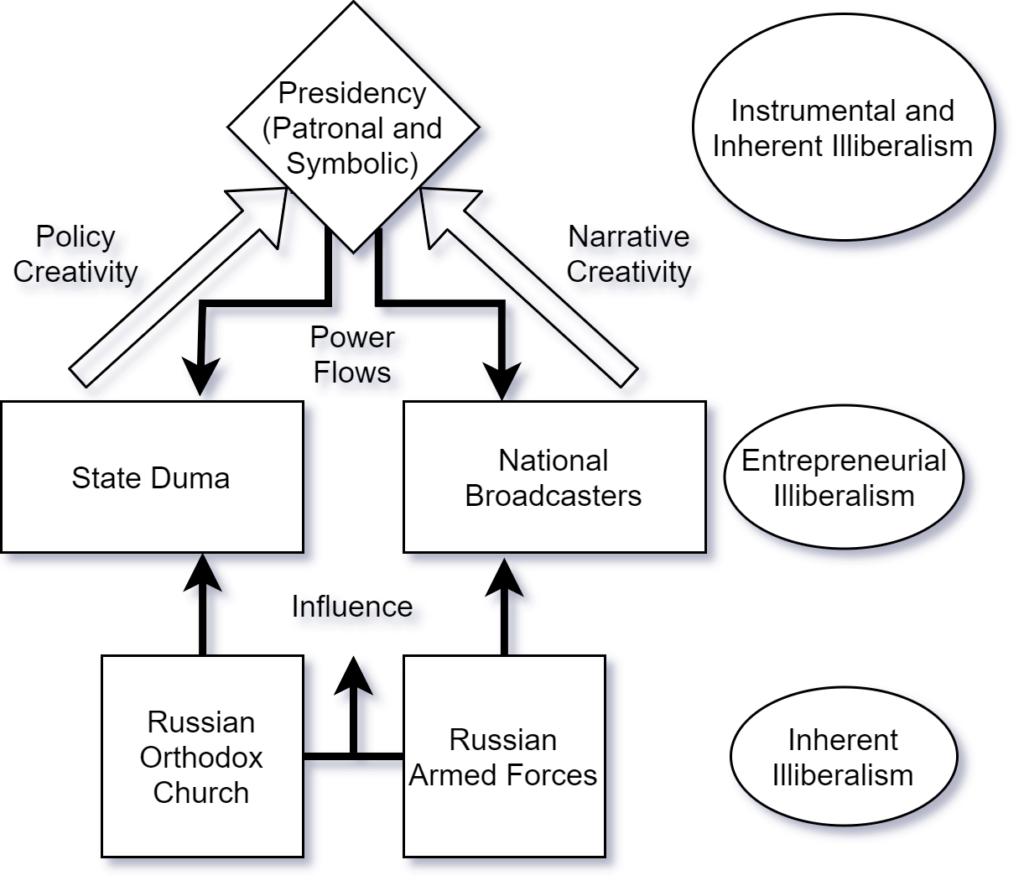 Illiberalism Figure 1 v6 draft