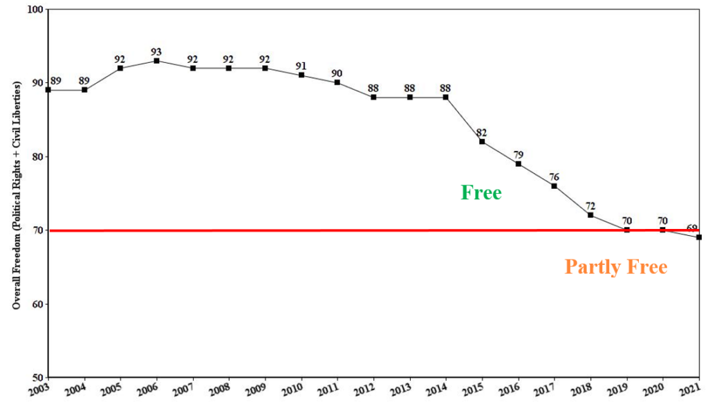 Hungary freedom house graph